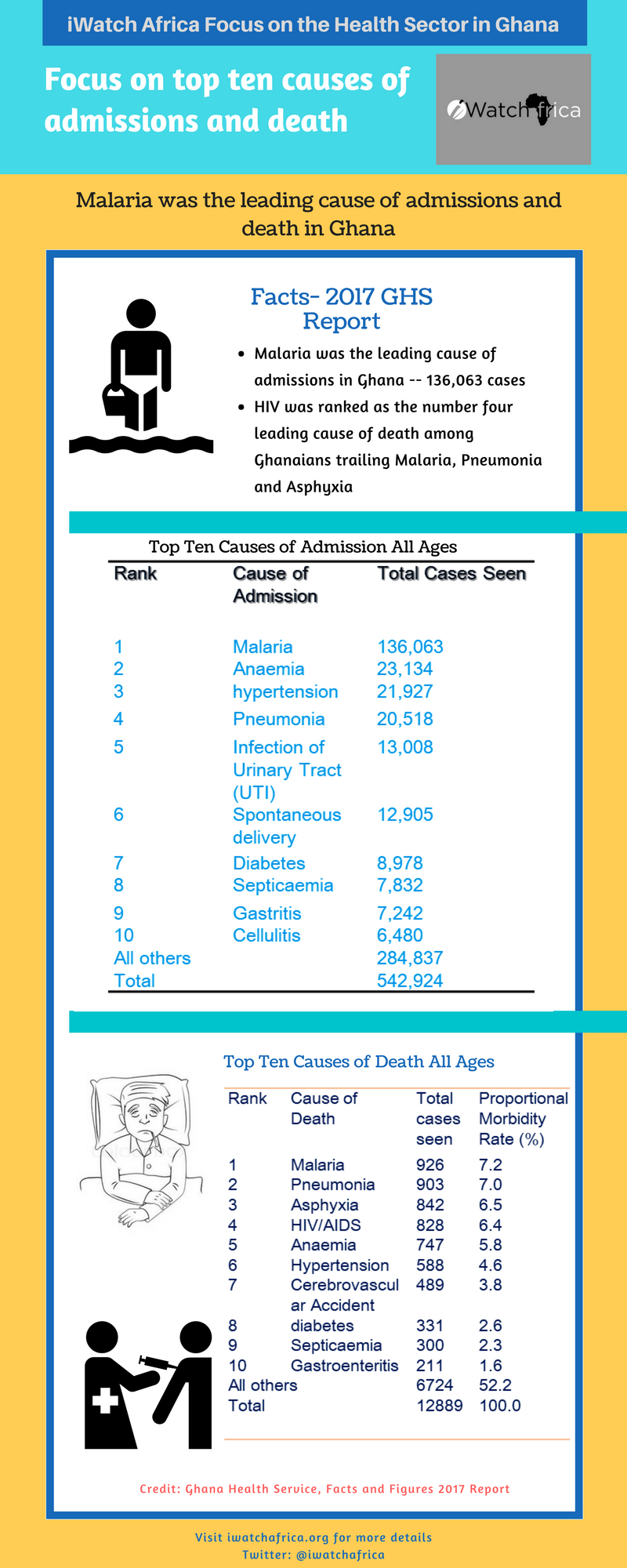 Top ten causes of admissions and death in Ghana [infographic] iwatchafrica.org