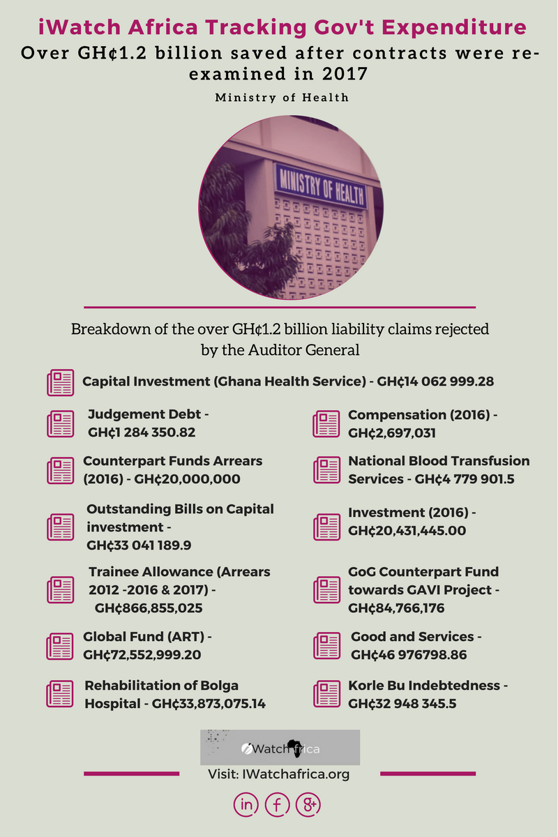 Over GH¢1.2 billion saved after MoH contracts were reassessed in 2017 [Infographic]-iWatch Africa