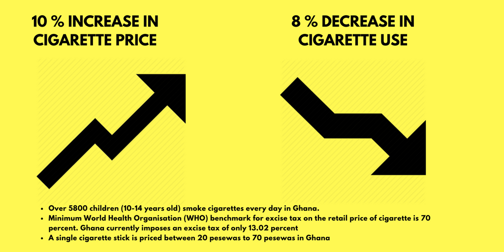 Teenage Smokers; how Ghana's low excise tax on cigarette encourages the deadly habit