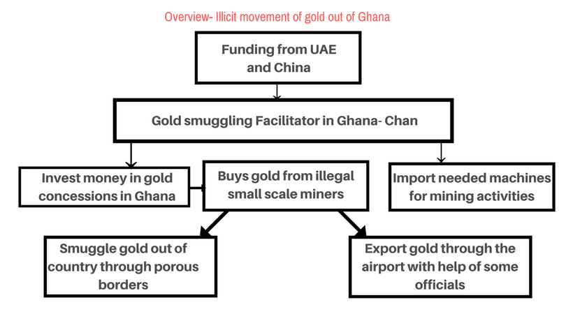 Illicit export of gold account-iwatch africa