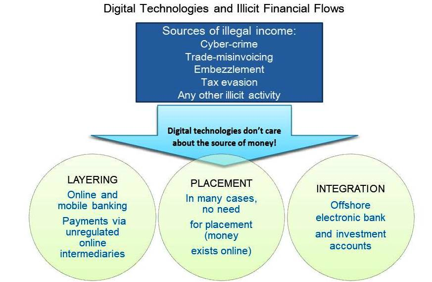 Digital Technologies and Illicit financial flows, iWatch Africa