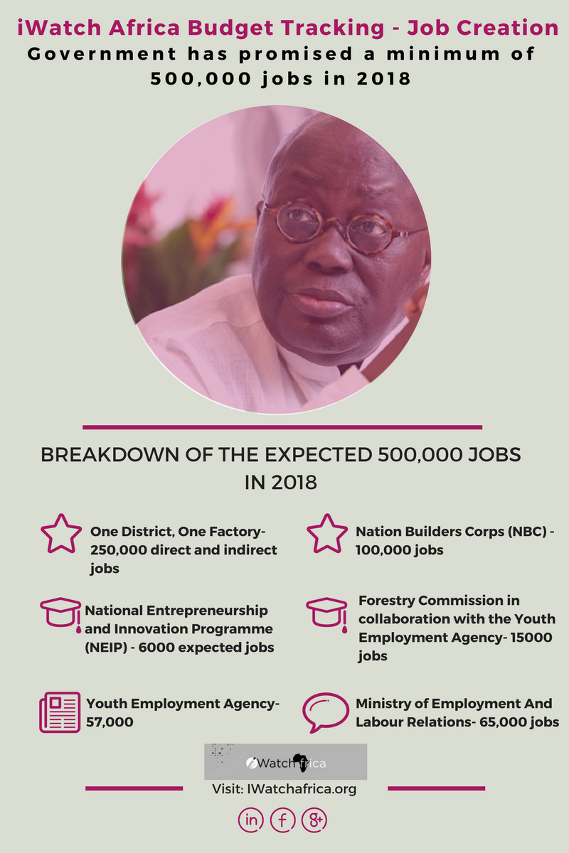 Budget Tracking: Breakdown of expected 500,000 jobs promised in 2018. iwatchafrica.org