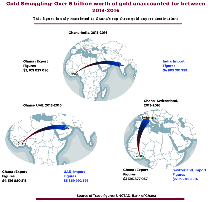 How $6 billion of Ghana's gold exports disappeared