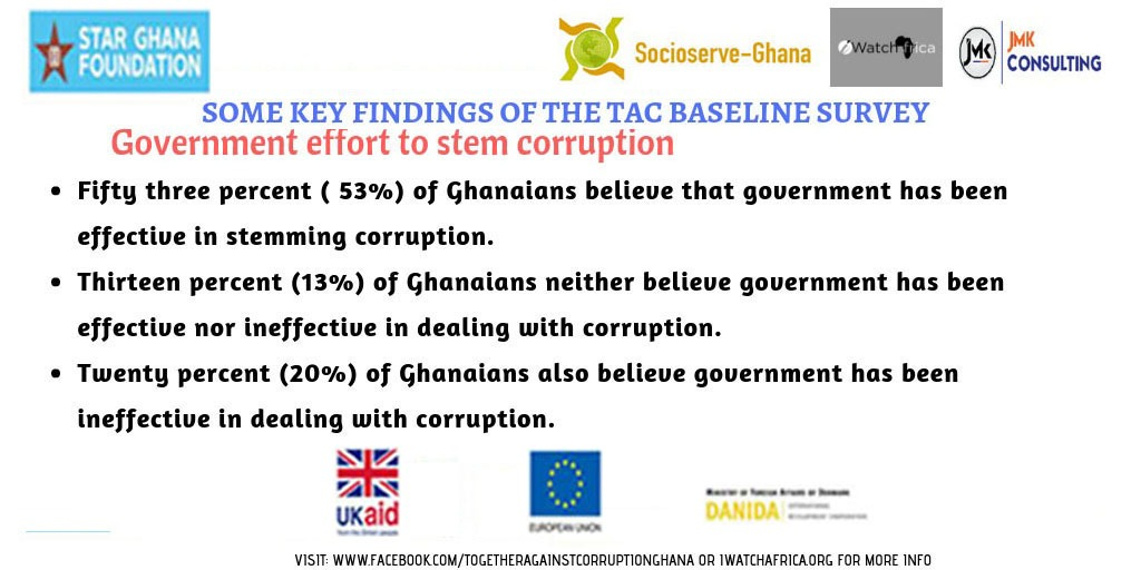 iwatch africa: TAC Project--key findings of corruption survey